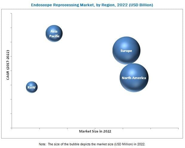 Endoscope Reprocessing Market