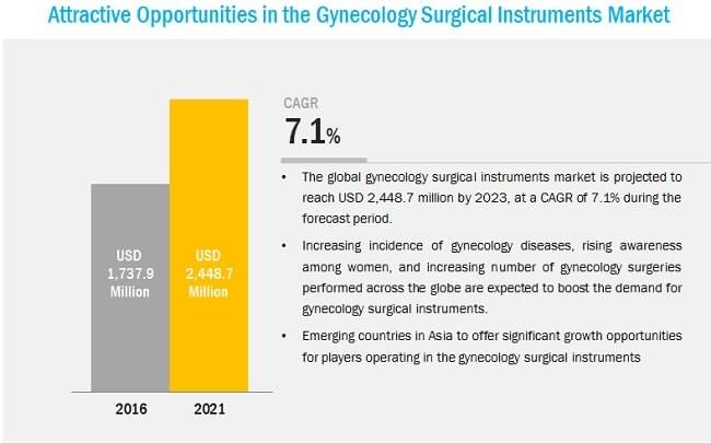 Gynecology Surgical Instruments Market