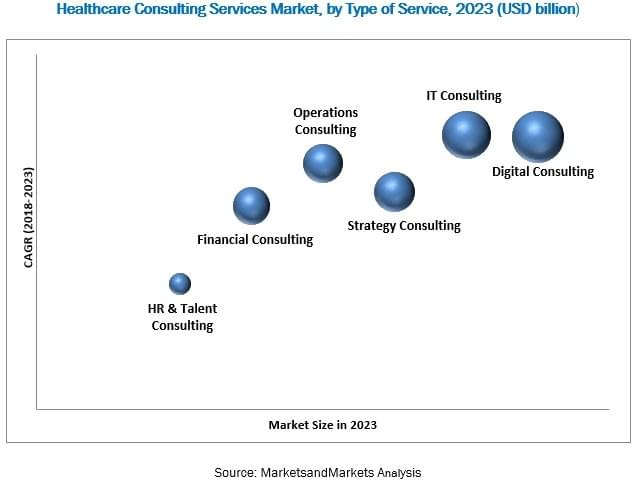 healthcare-consulting-service-market