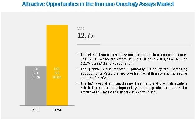 immuno-oncology-assays-market