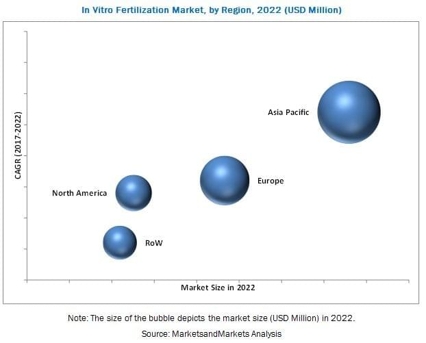 In Vitro Fertilization Market