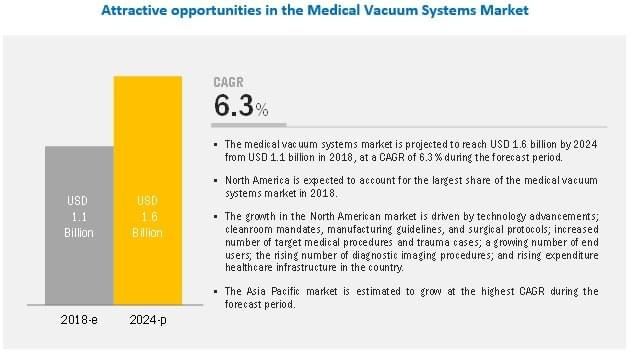 Medical Vacuum Systems Market