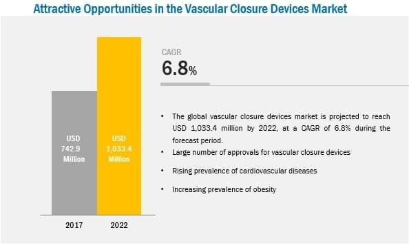 Vascular Closure Device Market