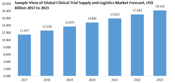 Clinical Trial Supply and Logistics Market forecast