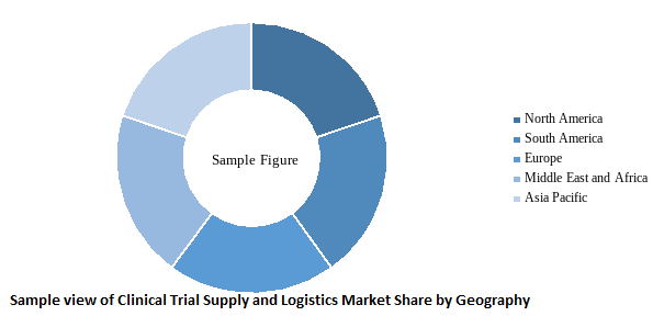 Sample view of clinical trial supply and logistics market by geography