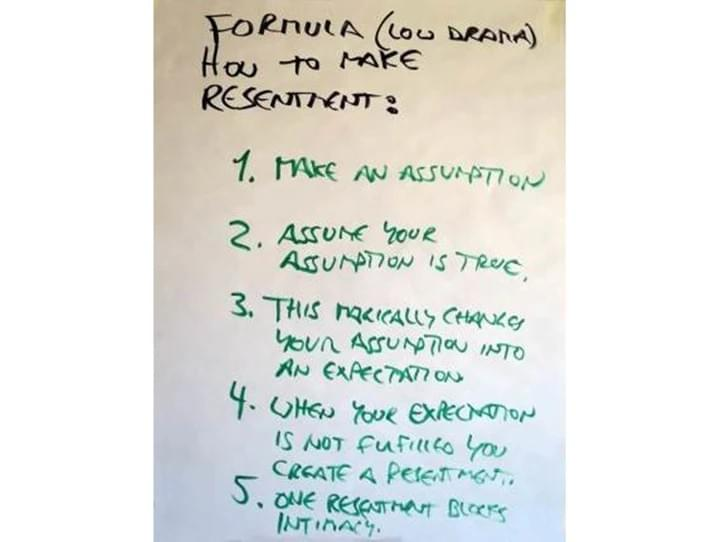 How to make resentment, startover.xyz, Possibility Management