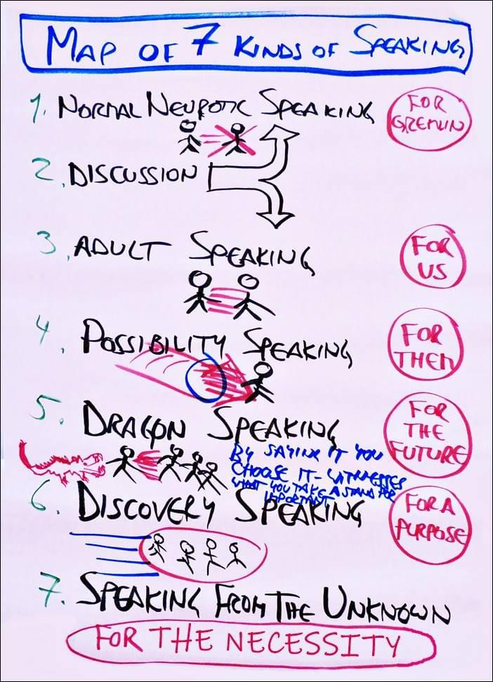Map of 7 kinds of speaking, startover.xyz, Possibility Management