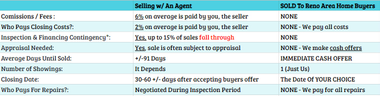 Reno Area Home Buyers vs Selling with an Agent