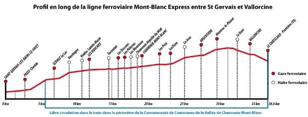 Added bonus: public transportation is totally free within Chamonix-Mont-Blanc, year round, to everyone.