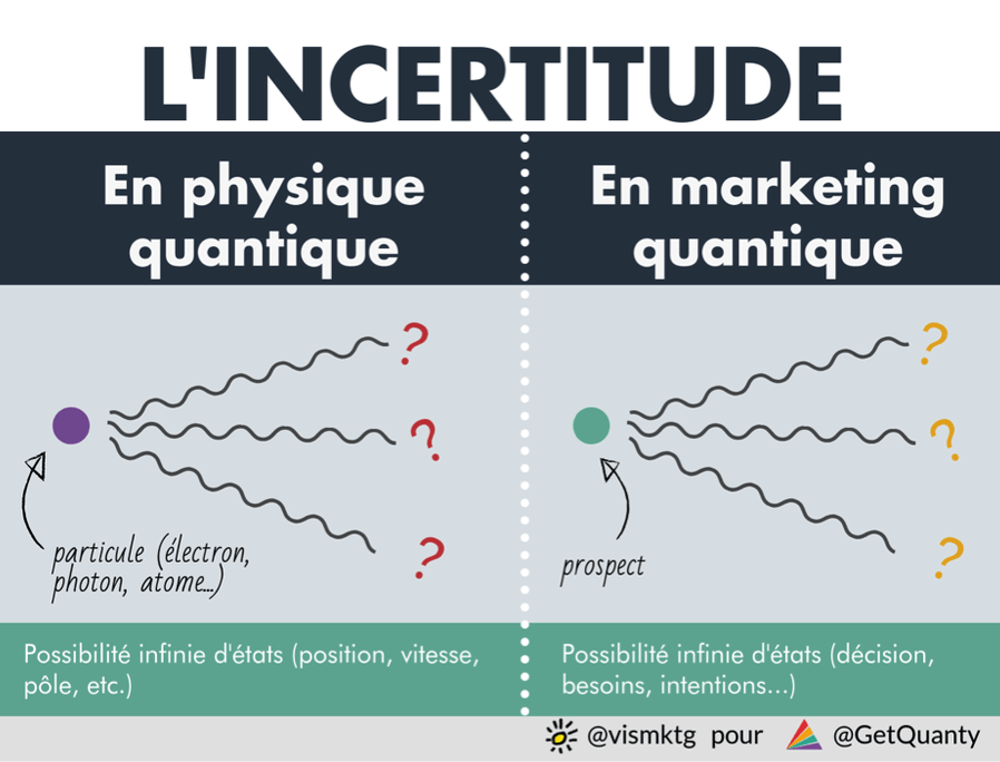 incertitude et marketing quantique