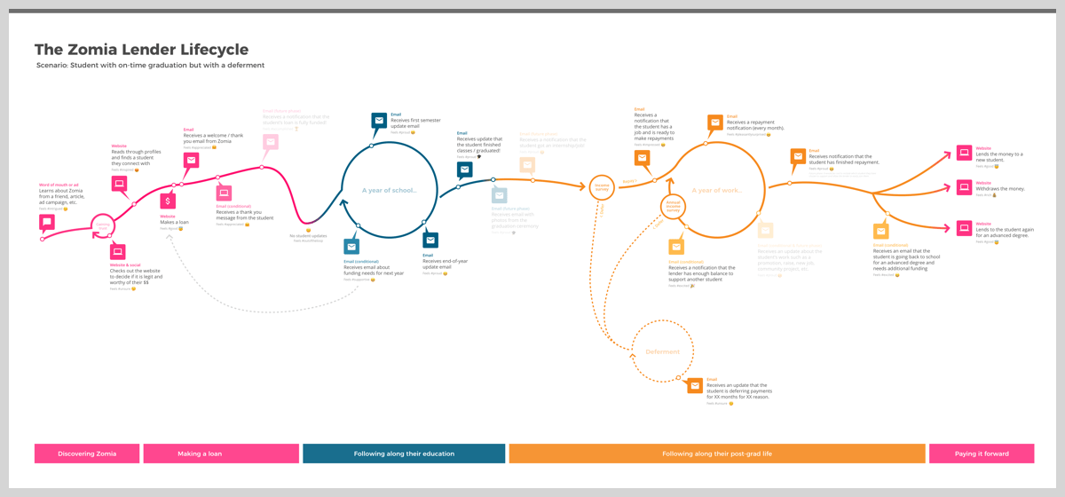 Lender Journey / Llifecycle map