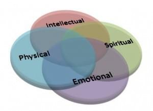Finding balance in your intellect, emotions, physcial and spiritual self.