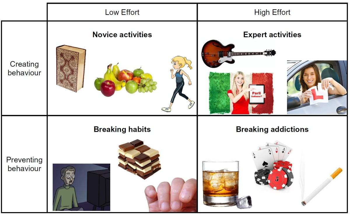 Four types of behaviour, New Years Resolutions, Novice, Expert, Habits, Addictions