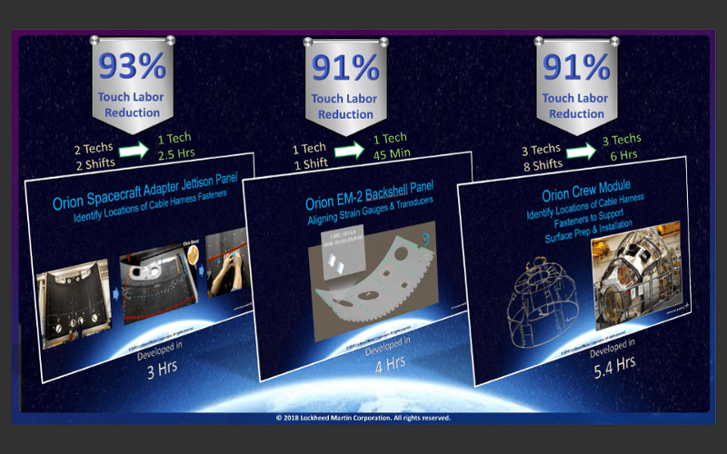 The labor reduction slide from Shelley Petersen's presentation at the Enterprise Wearable Technology … [+] ©2019 LOCKHEED MARTIN CORPORATION. ALL RIGHTS RESERVED.