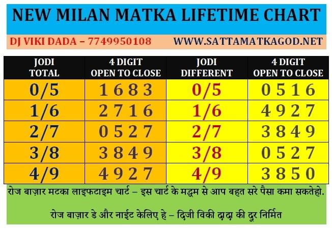 Earn Money By Playing A New Milan Matka Game On Kuwait New Milan Matka Sattamatka Satta Matka Milan Matka Satta