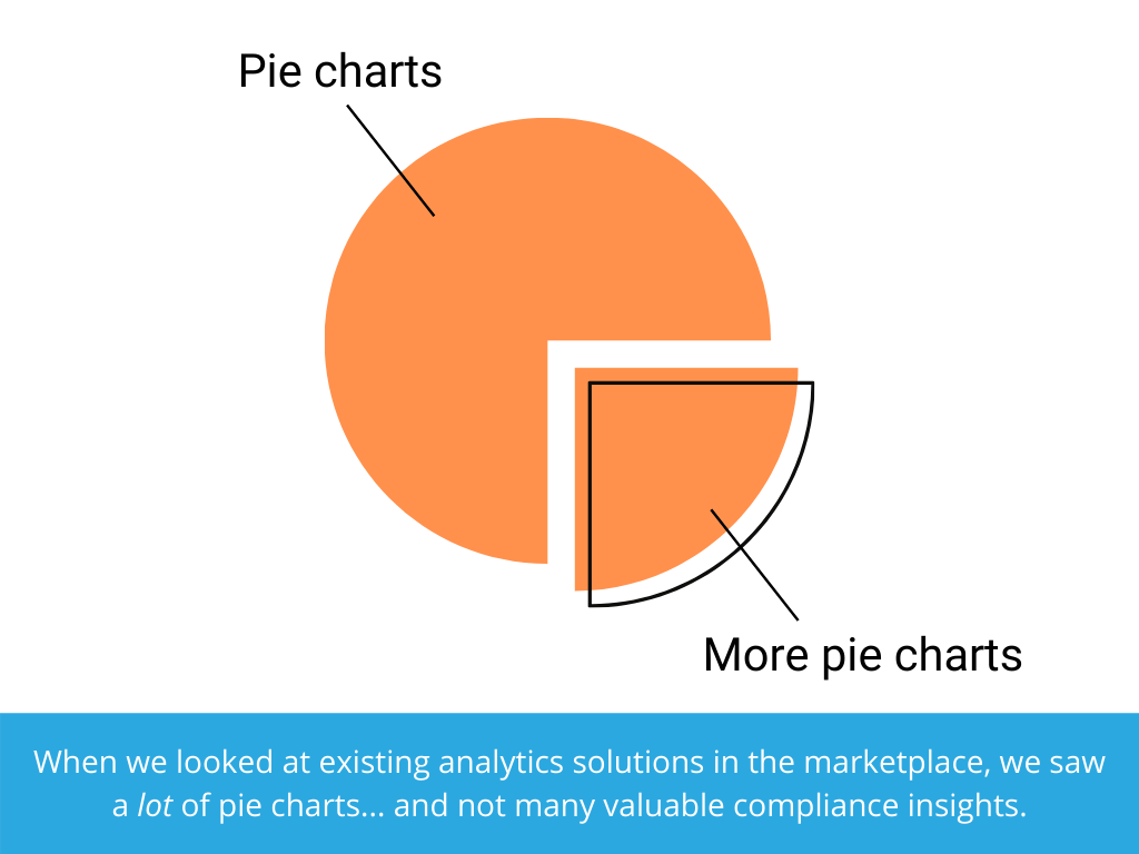 When we looked at existing analytics solutions in the marketplace, we saw a lot of pie charts... and not many valuable compliance insights.