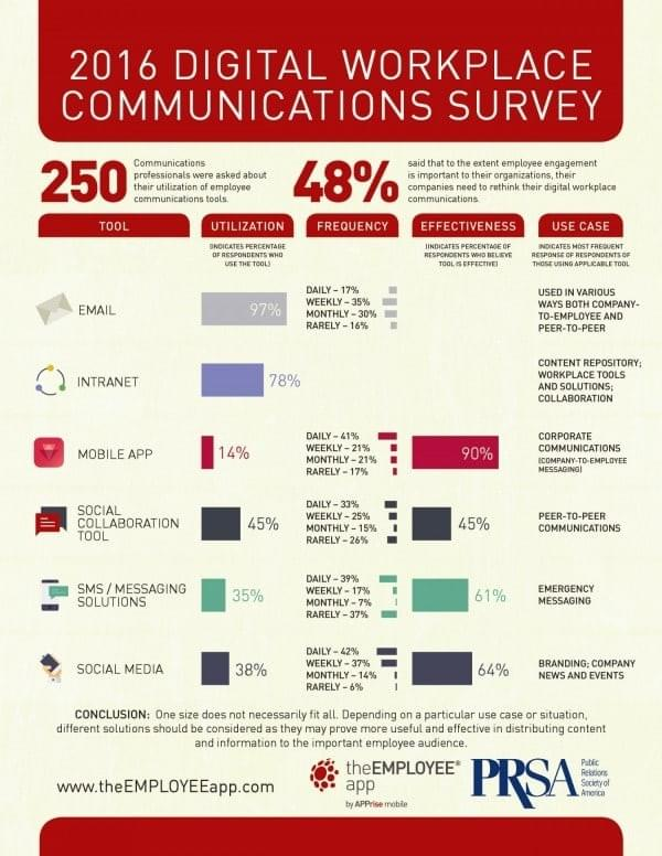 Source: http://www.theemployeeapp.com/infographic-2016-digital-workplace-communications-survey/