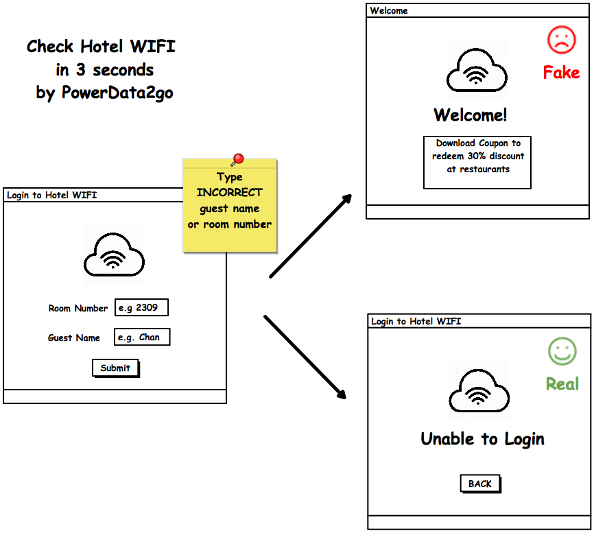 Check hotel WIFI security in 3 seconds - WIFI Security Secure SSID