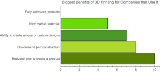 3D printing benefits, 3Degrees, consulting, emerging technology, additive manufacturing, credit Hannah Rudoltz
