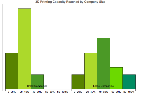 3D printing consulting, manufacturing and production capacity, 3Degrees, credit Hannah Rudoltz