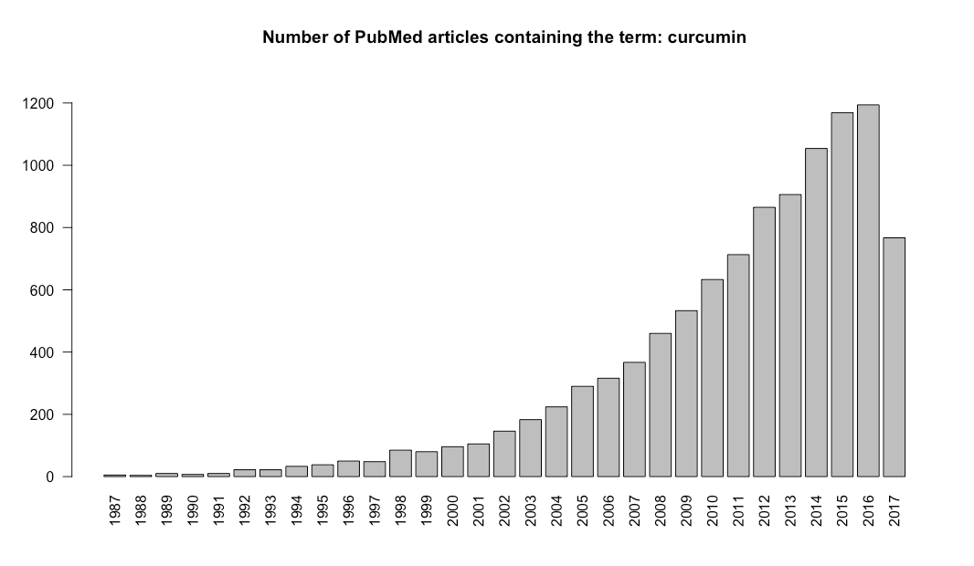 Increasing distribution of PubMed articles over the past 30 years on curcumin
