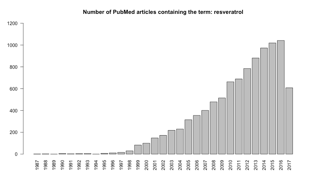 Increasing distribution of PubMed articles over the past 30 years on resveratrol