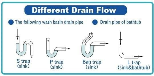 Drain types are based on their shape and they have an impact on how biofilms grow inside your home