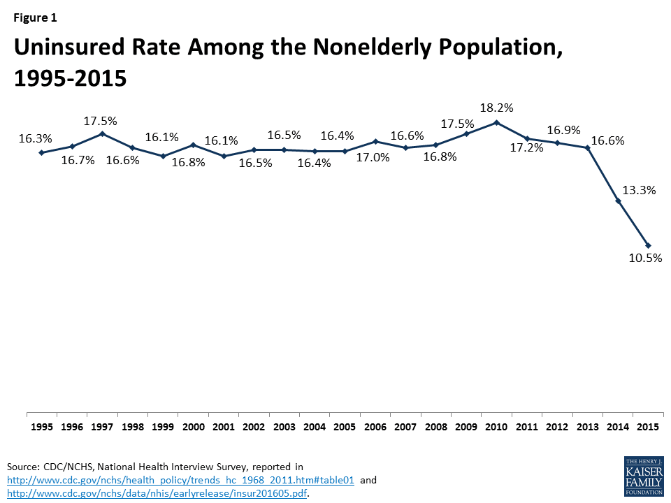 CDC/NCHS Uninsured Rate 1995-2015, NALTO, locum tenens, healthcare staffing, Mike Gianas