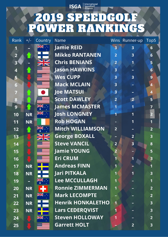 2019 Speedgolf Power Rankings Men 1-25