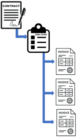 FRS 115 revenue recording process