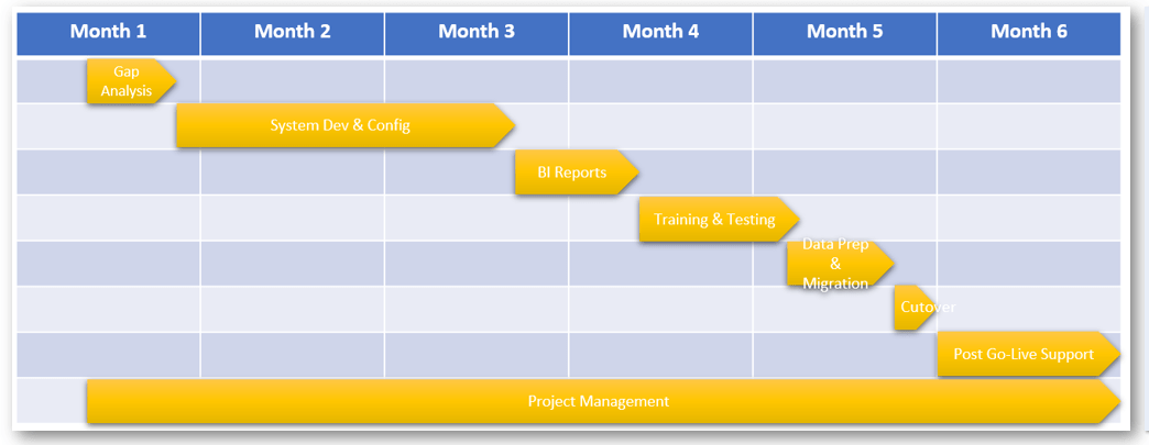 A typical implementation plan