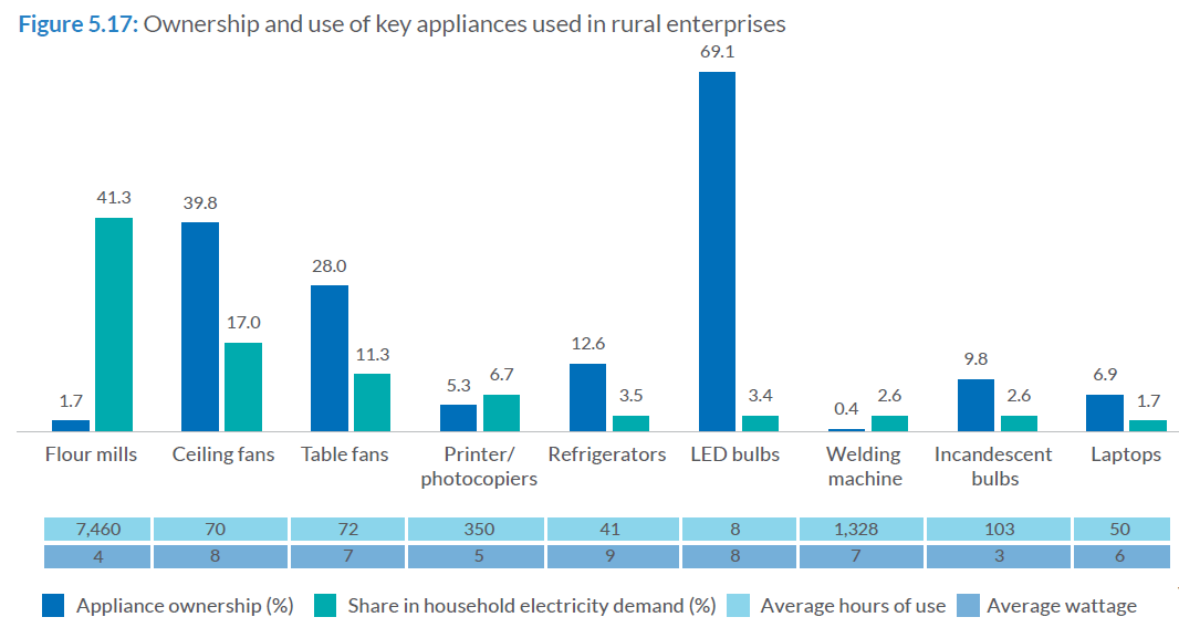 Ownership and use of key appliances used in rural enterprises. Source: Smart Power India/ISEP, 2019.