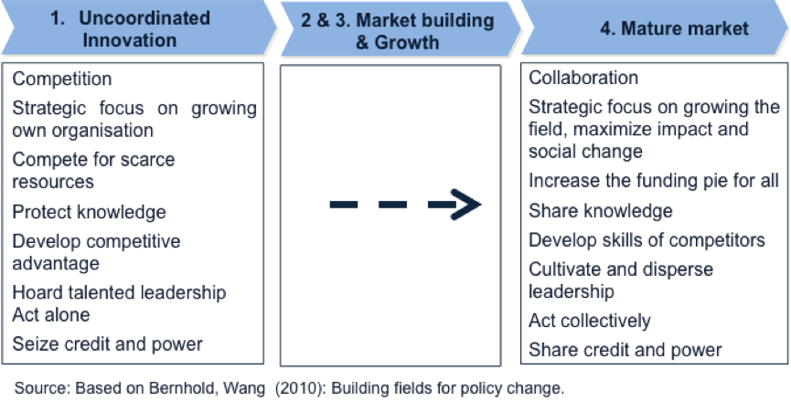 Figure 3: Building fields for policy change