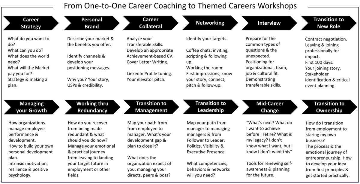 Career Coaching Circles