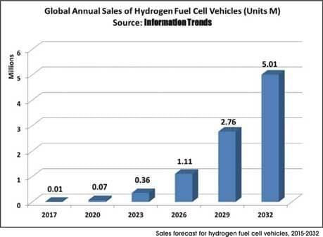 HYDROGEN FUEL CELL VEHICLES ARE FUTURE OF THE AUTOMOBILE