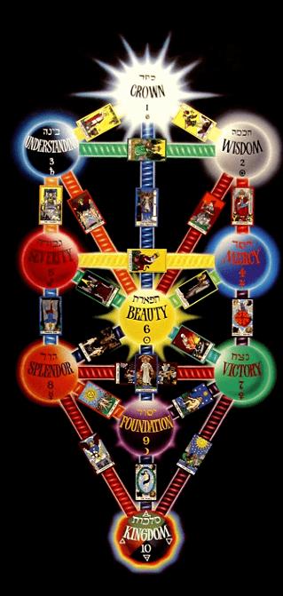 The Tarot of Eli: The Babylonian Tarot- Key 14-Temperance