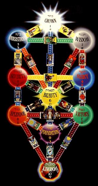 The Tarot of Eli: The Thoth Tarot-Key 15- The Devil