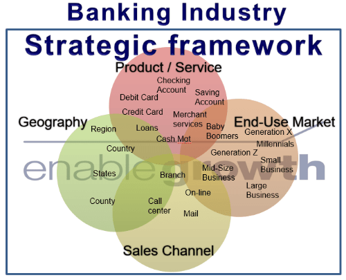 enablegrowth.com, a strategic framework for the Banking Industry