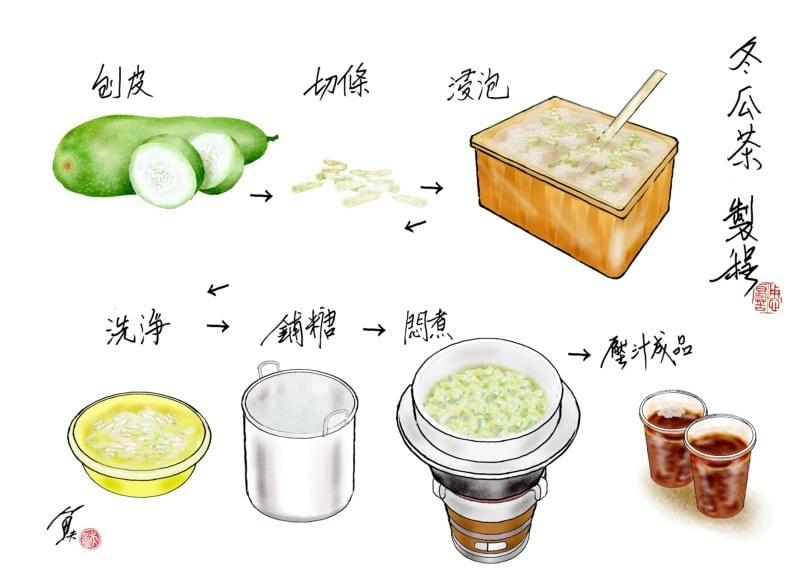 How winter melon tea 冬瓜茶 in China is made. Iced tea bricks brewed
