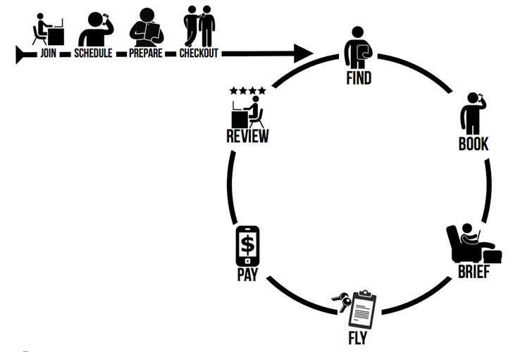 How OpenAirplane Works
