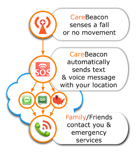 CareBeacon senses falls or no-movement and automatically sends for help