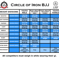 Weight Divisions