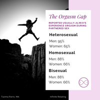 The Orgasm Gap - Heterosexual women are dead last. [Source: Frederick, D.A., John, H.K.S., Garcia, J.R. et al. Arch Sex Behav (2018) 47: 273.]