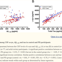 Correlation Between Decreased CSF α-Synuclein and Aβ1-42 in Parkinson Disease
