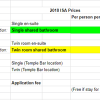 Rent prices table for ISA (2018)