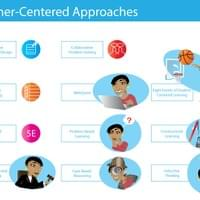 Learned Centered Approaches