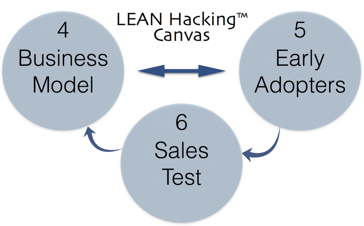 LEAN Hacking Minimum Viable Canvas - part 2 by Greg Twemlow