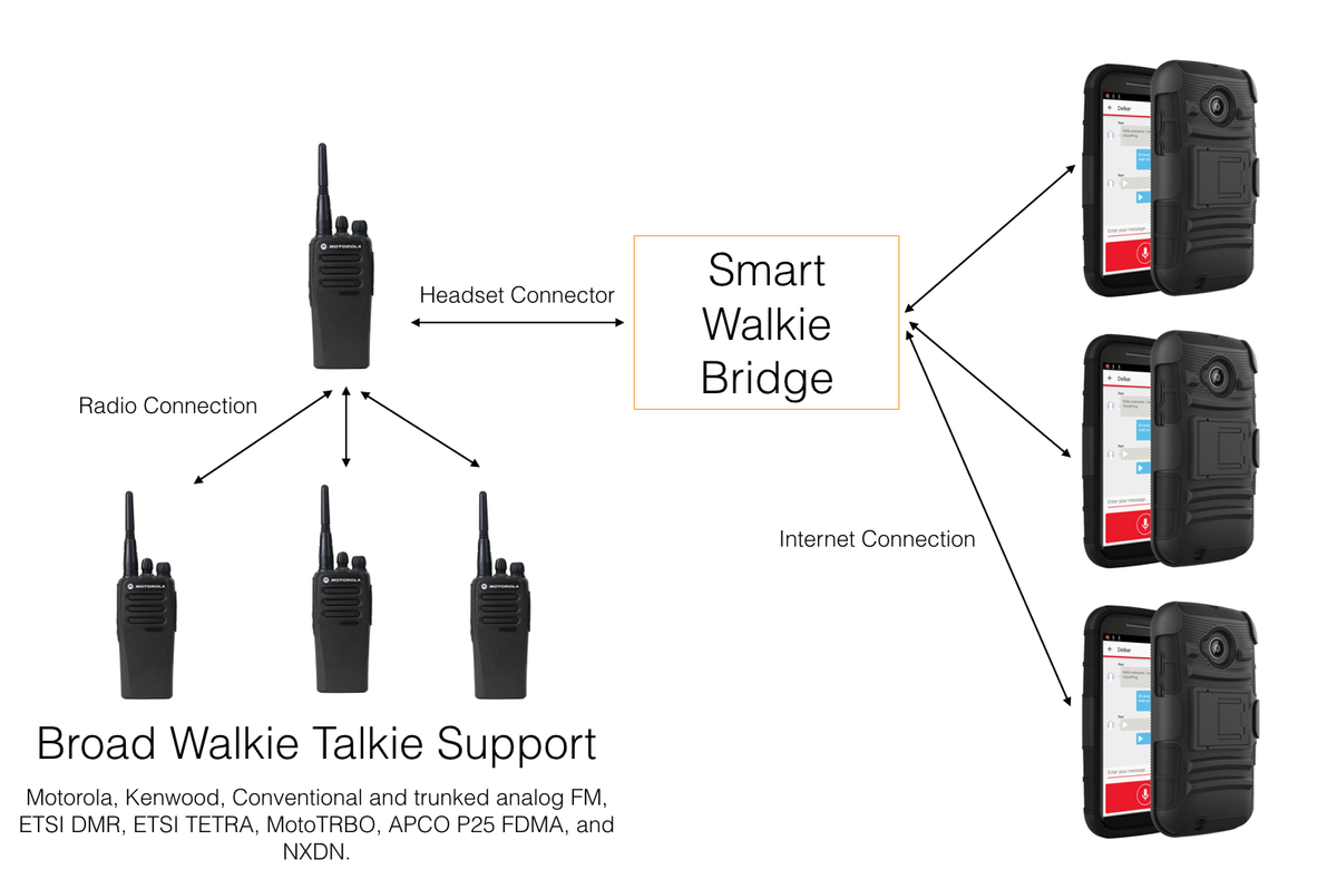 Connect Two-Way Walkie Talkie to Smart Walkie Talkie