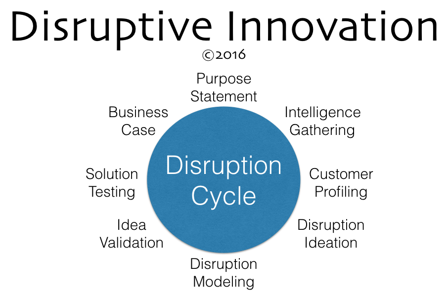 Disruptive Innovation cycle devised by Greg Twemlow