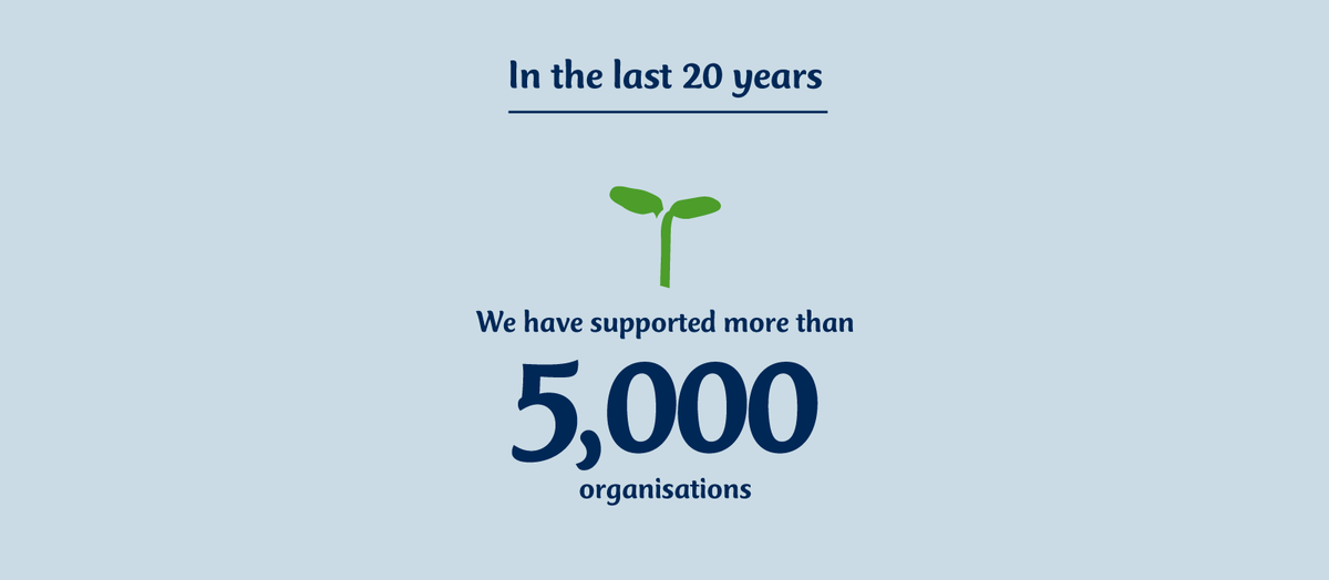 In the last 20 years we have supported more than 5,000 organisations